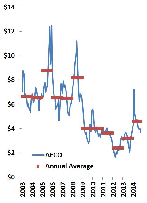 Figure 1 - Natural Gas Prices (AECO)