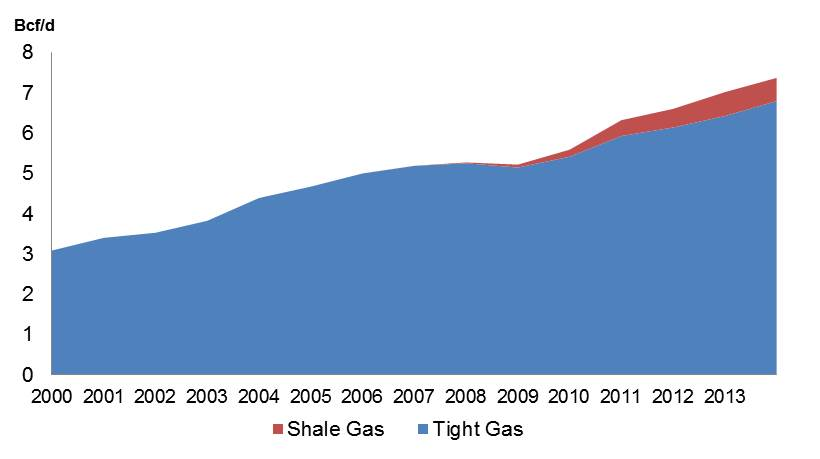 Figure 1 - Canadian Shale and Tight Gas Production