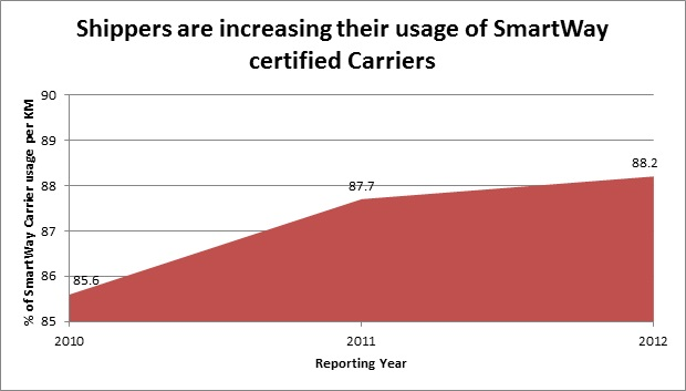 Shippers are increasing their usage of SmartWay certified Carriers