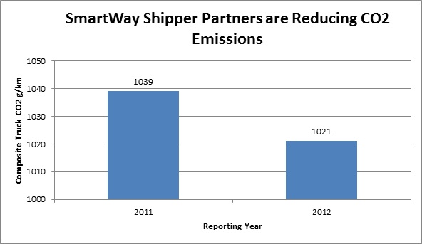SmartWay helps companies lower their emissions