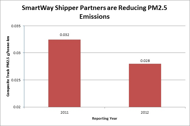 SmartWay Shipper Partners are Reducing PM2.5 Emissions