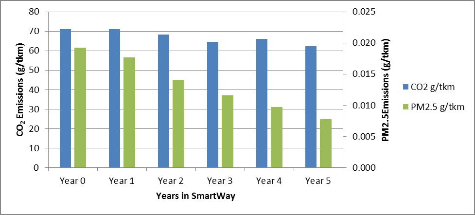 CO2 and Particle Matter Emissions of Canadian 8b truck carriers decrease in companies' first five years in SmartWay