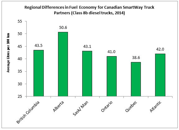 Regional Differences in Fuel  Economy for Canadian SmartWay Truck Partners (Class 8b diesel trucks, 2014)