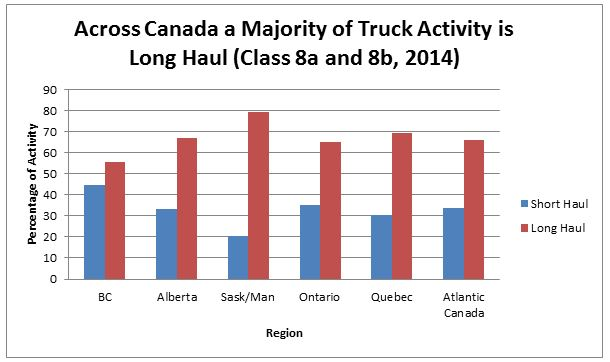 Across Canada a Majority of Truck Activity is Long Haul (Class 8a and 8b, 2014)