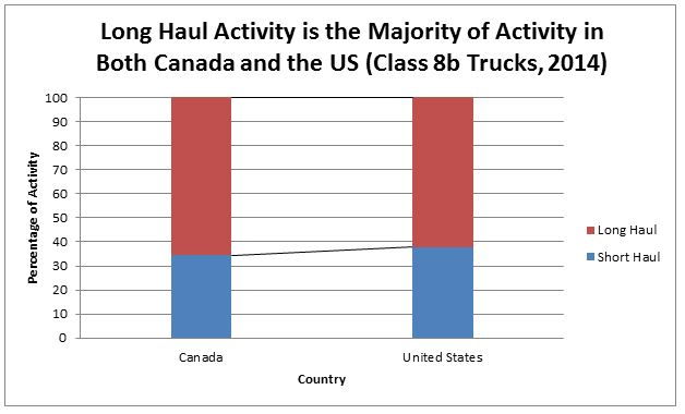 Long Haul Activity is the Majority of Activity in Both Canada and the US (Class 8b Trucks, 2014)