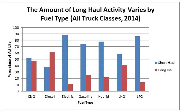The Amount of Long Haul Activity Varies by Fuel Type (All Truck Classes, 2014)