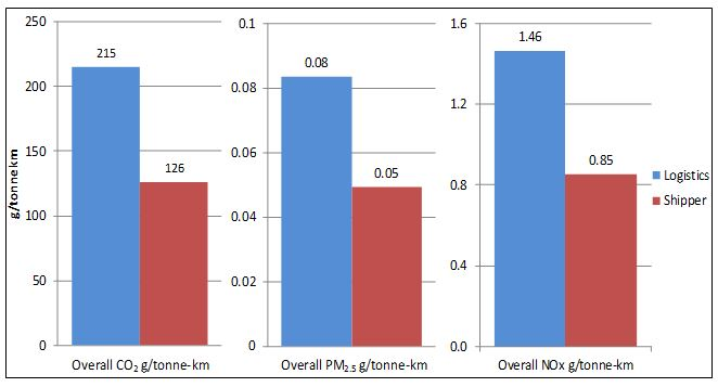 SmartWay shipper companies have lower emissions than SmartWay logistics companies