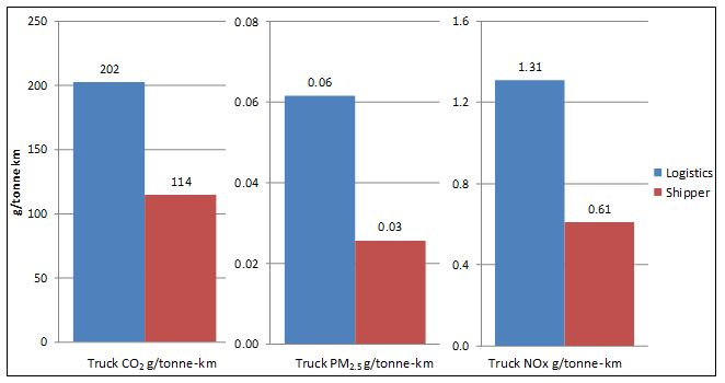 Truck fleets hired by SmartWay shippers have lower emissions than truck fleets hired by SmartWay logistics companies