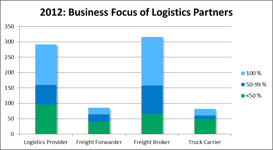 Business Focus of Logistics Partners
