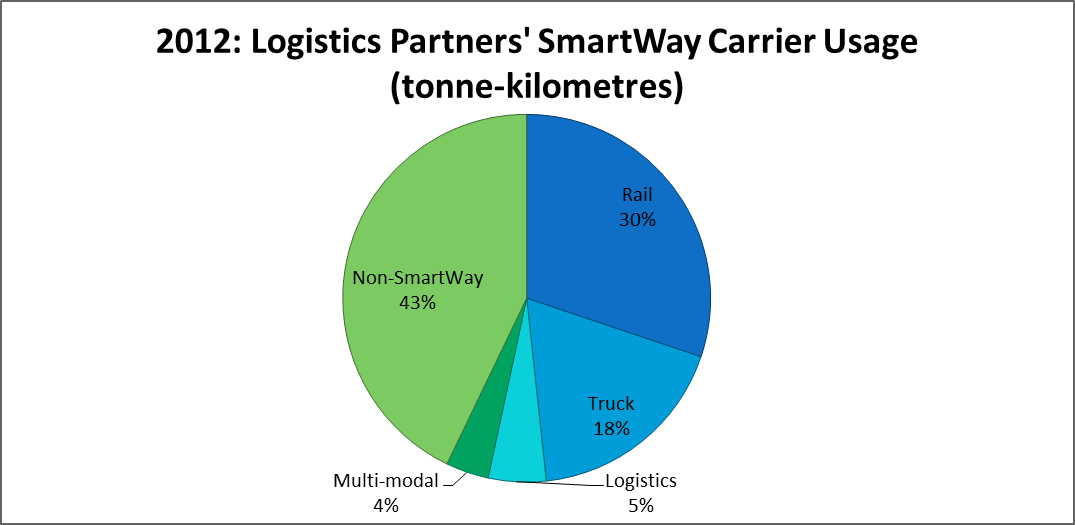 SmartWay Logistics Partners Predominately Use SmartWay Carriers