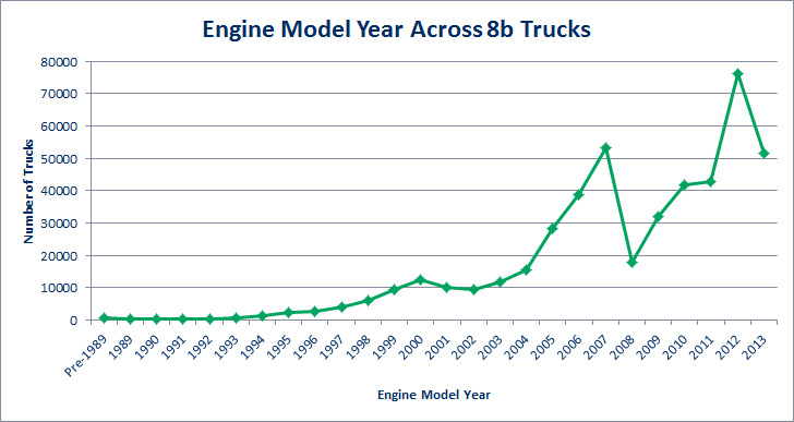 Engine Model Year Across Class 8b Trucks