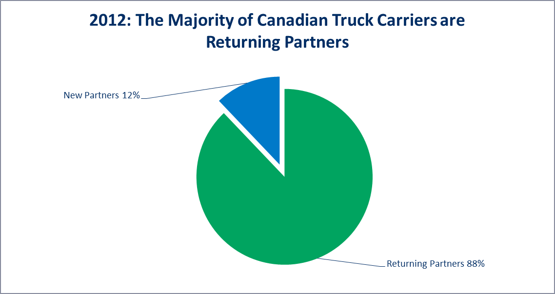 The Majority of Canadian SmartWay Truck Carriers are Returning Partners