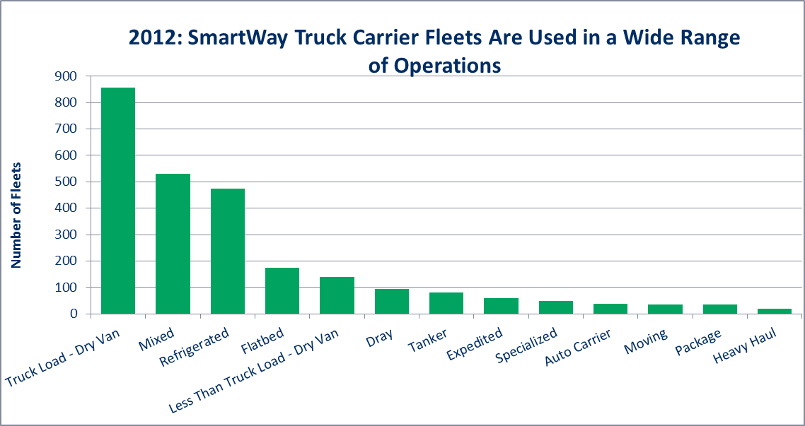 SmartWay truck carrier fleets are used in a wide range of operations