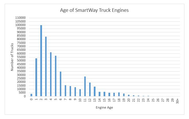 SmartWay-registered trucks are getting newer
