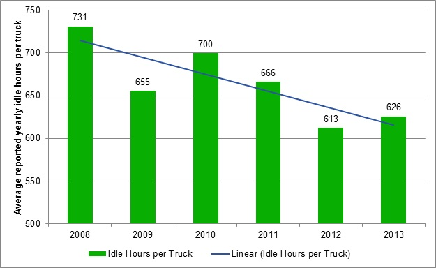 Class 8b trucks are idling less