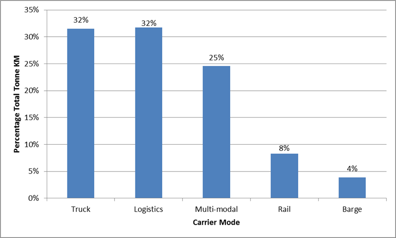 Trucks and logistics carriers moved the highest percentage of total tonne kilometres for SmartWay logistics companies
