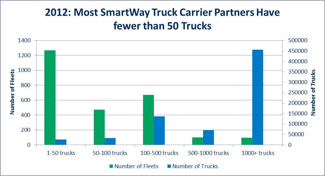 Most SmartWay Truck Carrier Partners Have fewer than 50 Trucks