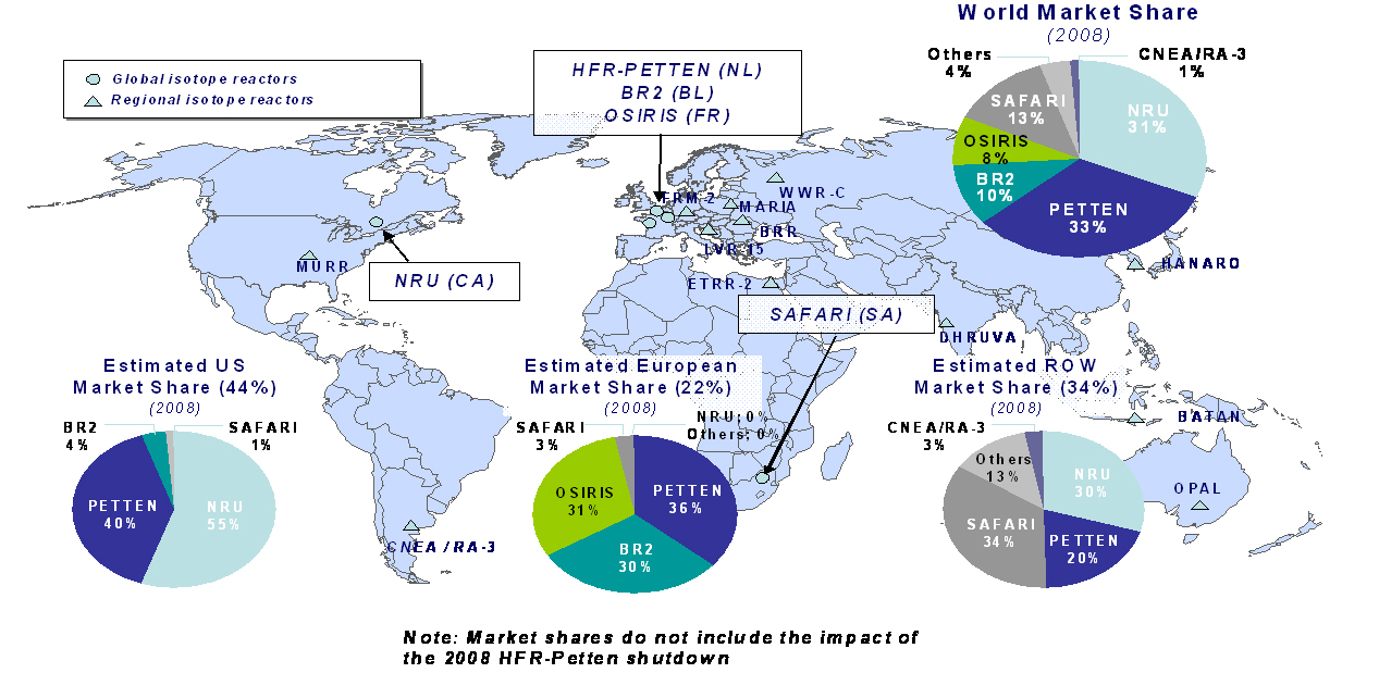 Figure 1 2008 Global Market Shares