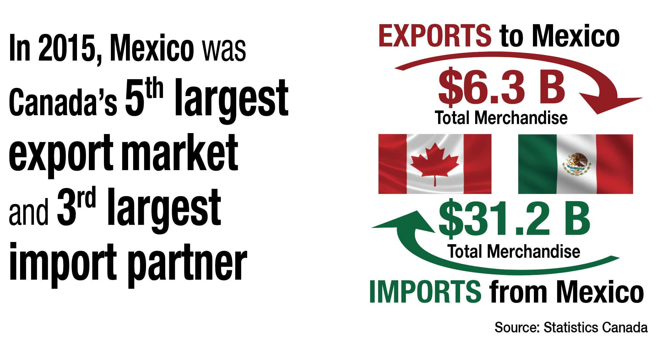 in 2015 natural resources trade with mexico was dominated by the minerals and metals sector