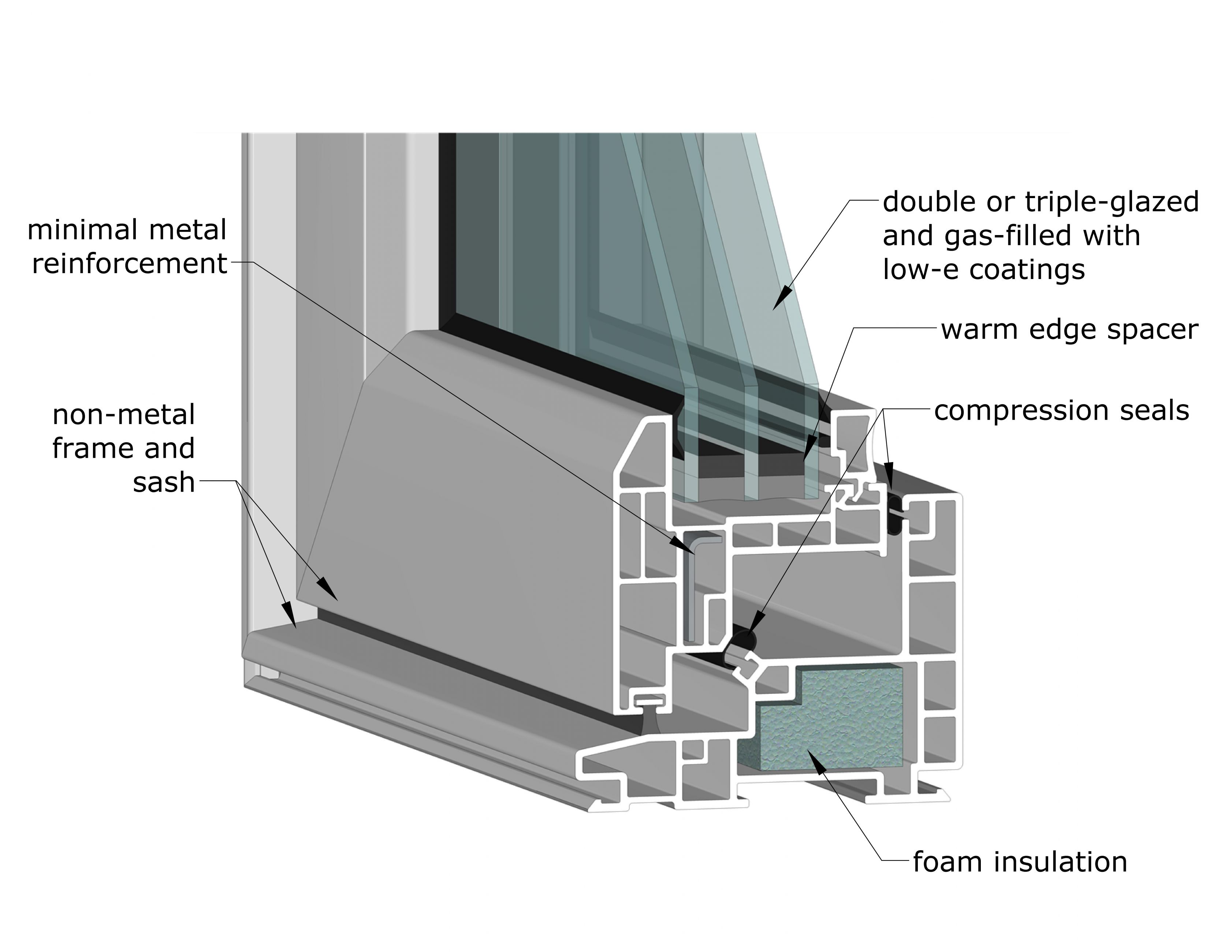 Fenestration technology natural resources canada for Fenetre energy star quebec