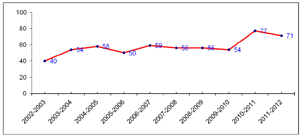 Requests for ESS-GSC Expertise on EA Reviews from 2002-03 to 2011-12