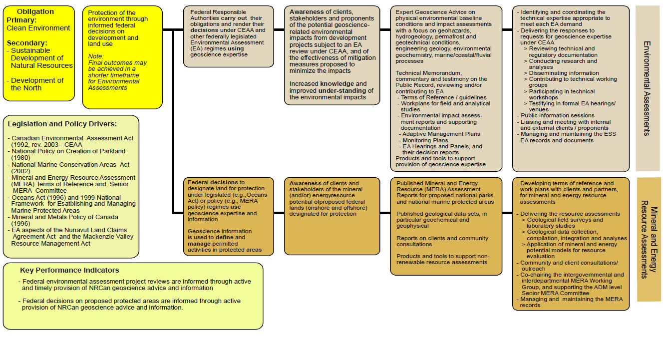Legislated Environmental and Resource Assessments Service (EA and MERA) Logic Model