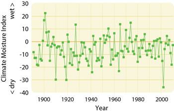 Graph displaying annual variability in the Climate Moisture Index in Canada's aspen parkland between 1891 and 2010. Higher values denote wetter years, whereas lower values denote drier years.