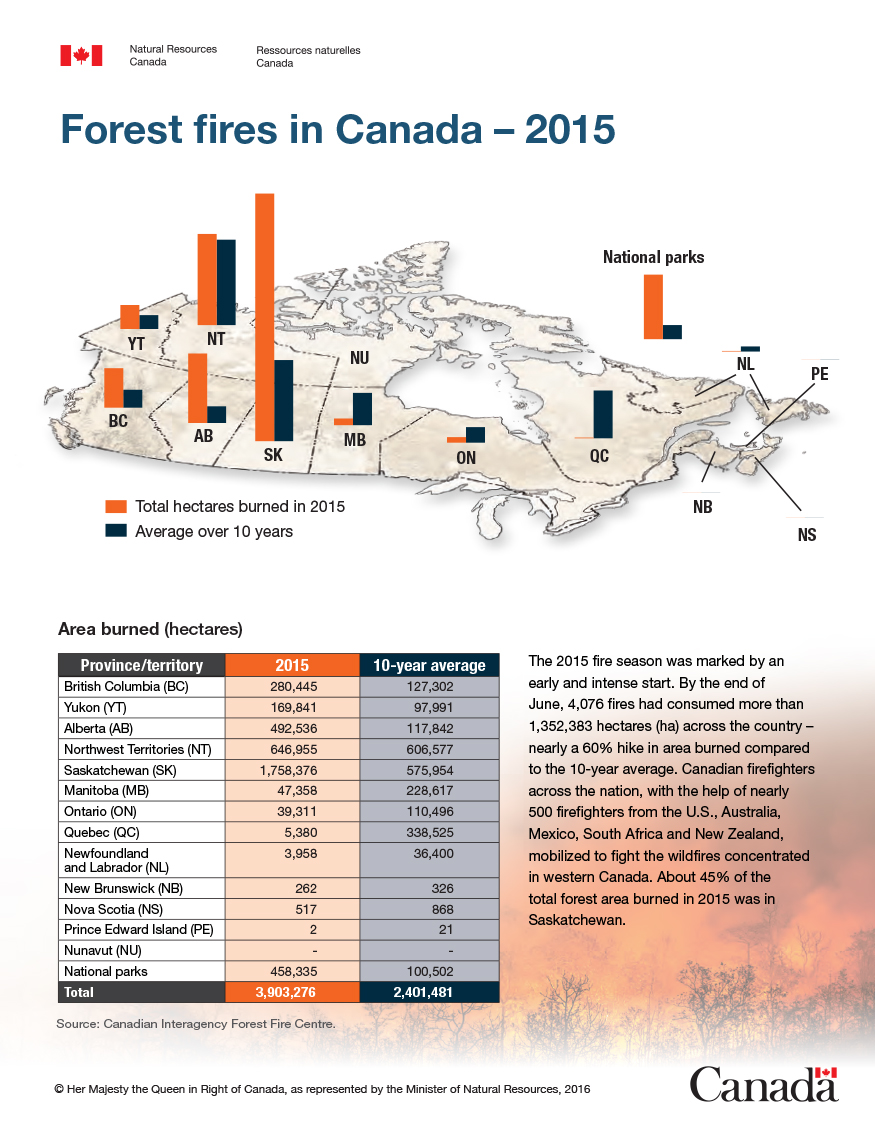 Map of Canada showing the area burned in hectares in 2015 and the 10-year average for each province and territory and the national parks represented in bar graph. Table showing the area burned in hectares in 2015 and the 10-year average for all provinces and territories and national parks as well as the total.