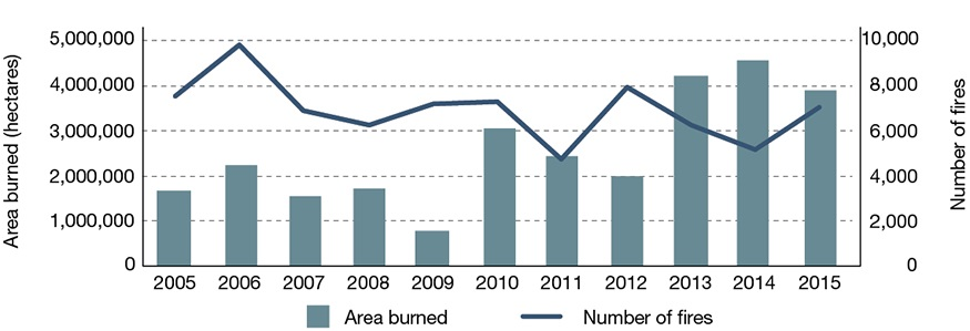 Graph displaying the area burned in hectares and the number of forest fires for each year between 2005 and 2015.