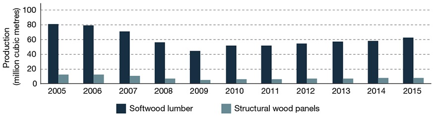 Graph displaying, in millions of cubic metres, the production volume of softwood lumber and structural wood panels for each year between 2005 and 2015.