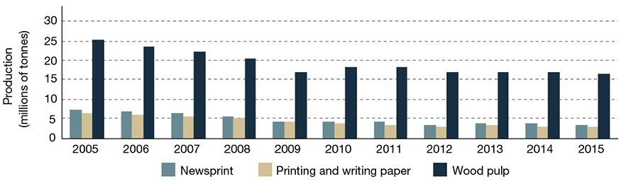 Graph displaying, in millions of tonnes, the production volume of newsprint, printing and writing paper, and wood pulp for each year between 2005 and 2015.