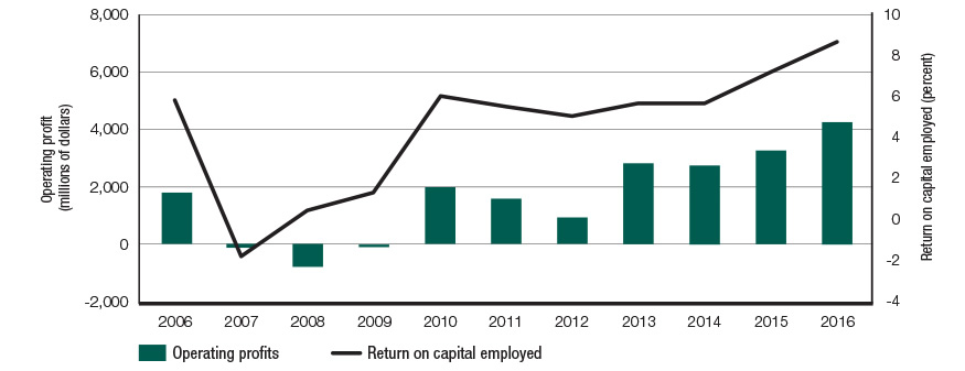 Graph displaying the return on capital employed (percent) for each year between 2006 and 2016 as well as the operating profits in millions of dollars for each year between 2006 and 2016.
