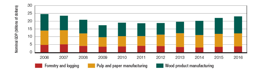 Graph displaying the contribution of three subsectors of the forest industry (wood product manufacturing, pulp and paper manufacturing, forestry and logging) to nominal GDP in billions of dollars for each year between 2006 and 2016.