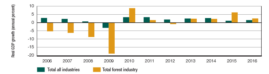 Graph displaying the percentage of real GDP growth for the total forest industry and for the total of all industries for each year between 2006 and 2016.