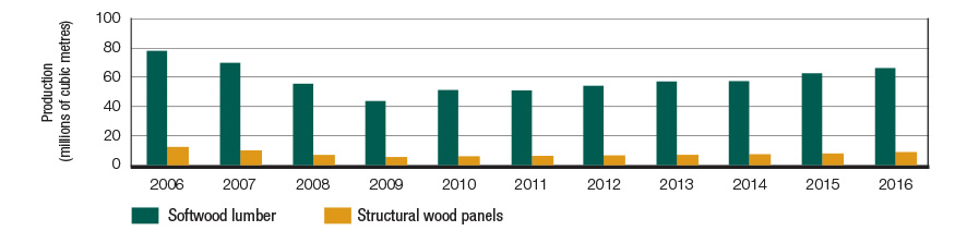 Graph displaying, in millions of cubic metres, the production volume of softwood lumber and structural wood panels for each year between 2006 and 2016.