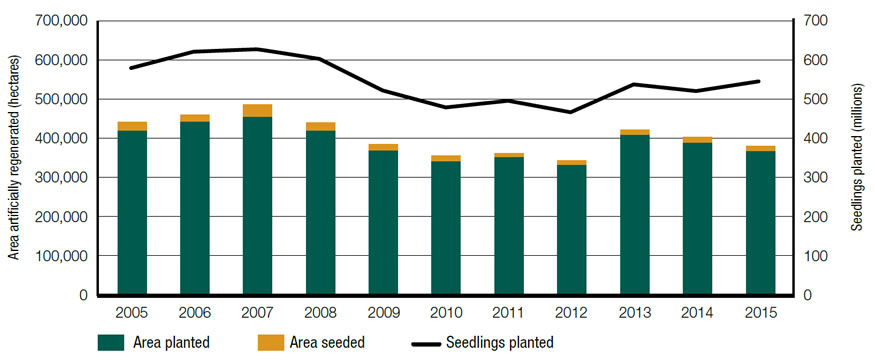 Graph displaying, in hectares, the area artificially regenerated and the number of seedlings planted on provincial Crown lands in Canada for each year between 2005 and 2015.