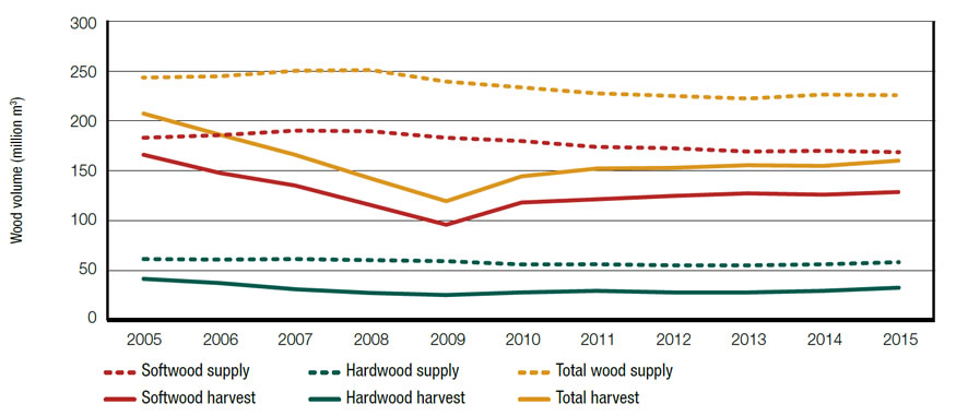 volume of softwood and hardwood supply and harvest (for all land types – provincial, territorial, federal, private) as well as their total for each year between 2005 and 2015.