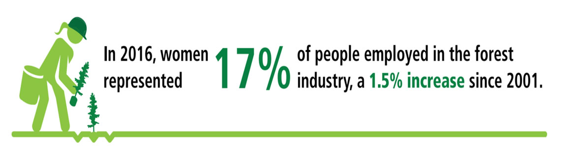 Image showing that in 2016, women represented 17% of people employed in the forest industry, a 1.5% increase since 2001.