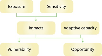 The vulnerability assessment diagram (from Gauthier et al. © Canadian Science Publishing or its licensors)