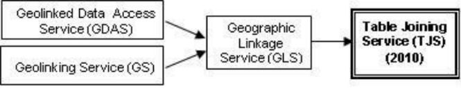 Figure of the Evolution of Table Joining Service documents