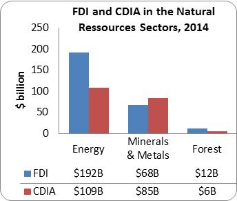 FDI and CDIA in NR sectors 2014