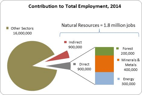 Contribution to total Employment, 2014
