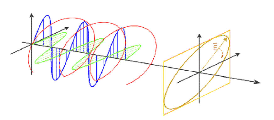 Illustrating the propagation of an electromagnetic plane wave