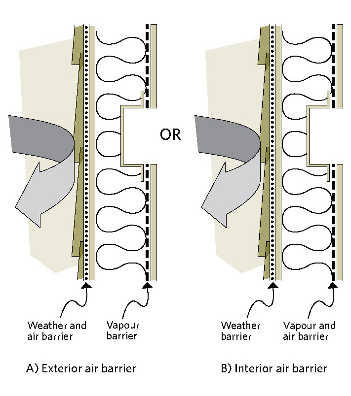 Figure 2-8 Weather barrier, air barrier and vapour barrier; A) Exterior air barrier; B) Interior air barrier; Weather barrier; Vapour and air barrier