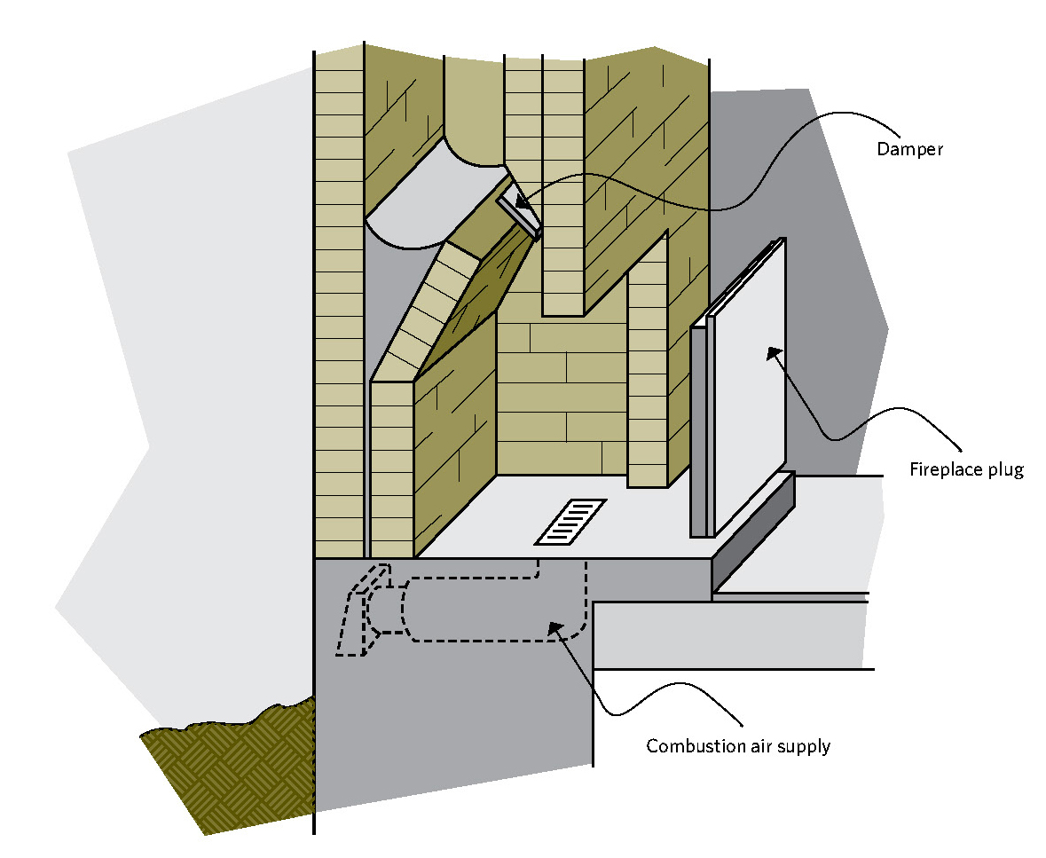 Figure 4-6 Duct for an outside combustion air supply to a fireplace; Damper ; Fireplace plug; Combustion air supply