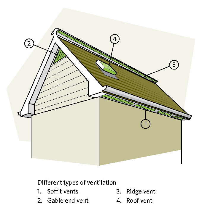 Roof Vents For Houses