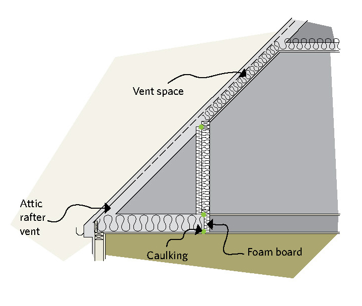 Figure 5-17 Rigid insulation can be nailed over the studs of the knee-wall section; Vent space; Attic rafter vent; Caulking; Foam board