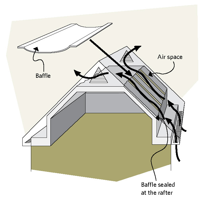 Figure 5-19 Ventilation occurs between sections through attic rafter vents installed in the rafter section; Baffle; Air space; Baffle sealed at the rafter