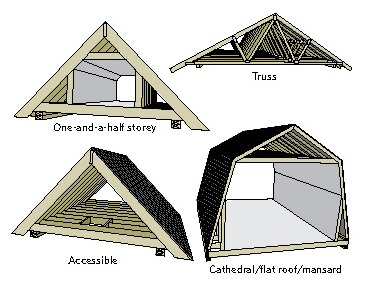 Figure 5-1 Types of attics; One-and-a-half storey; Truss; Accessible; Cathedral/flat roof/mansard