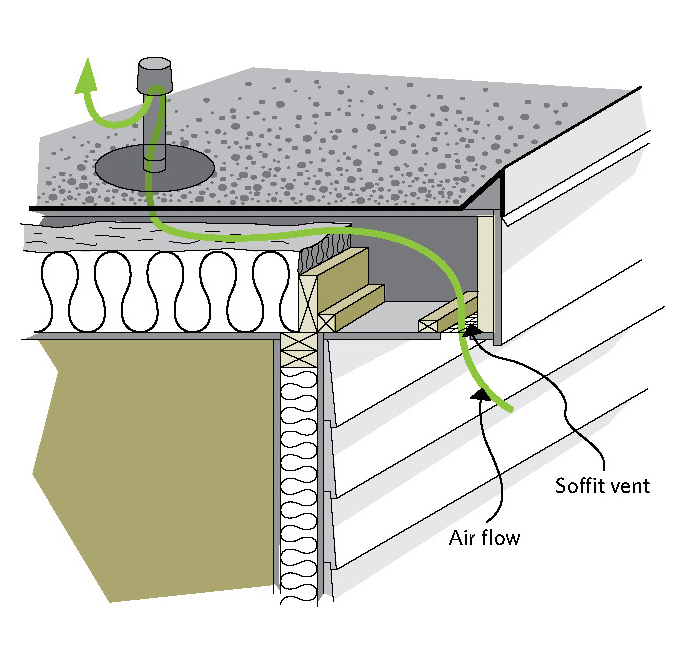 Figure 5-20 Flat roof; Air flow; Soffit vent